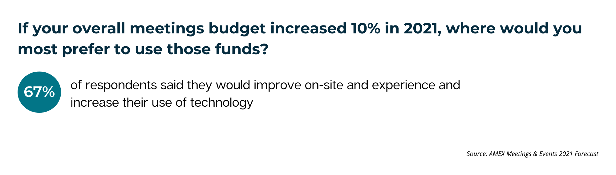 Copy of If Your Overall Meetings Budget Increased 10% In 2021, Where Would You Most Prefer to Use Those Funds_ (1)-1