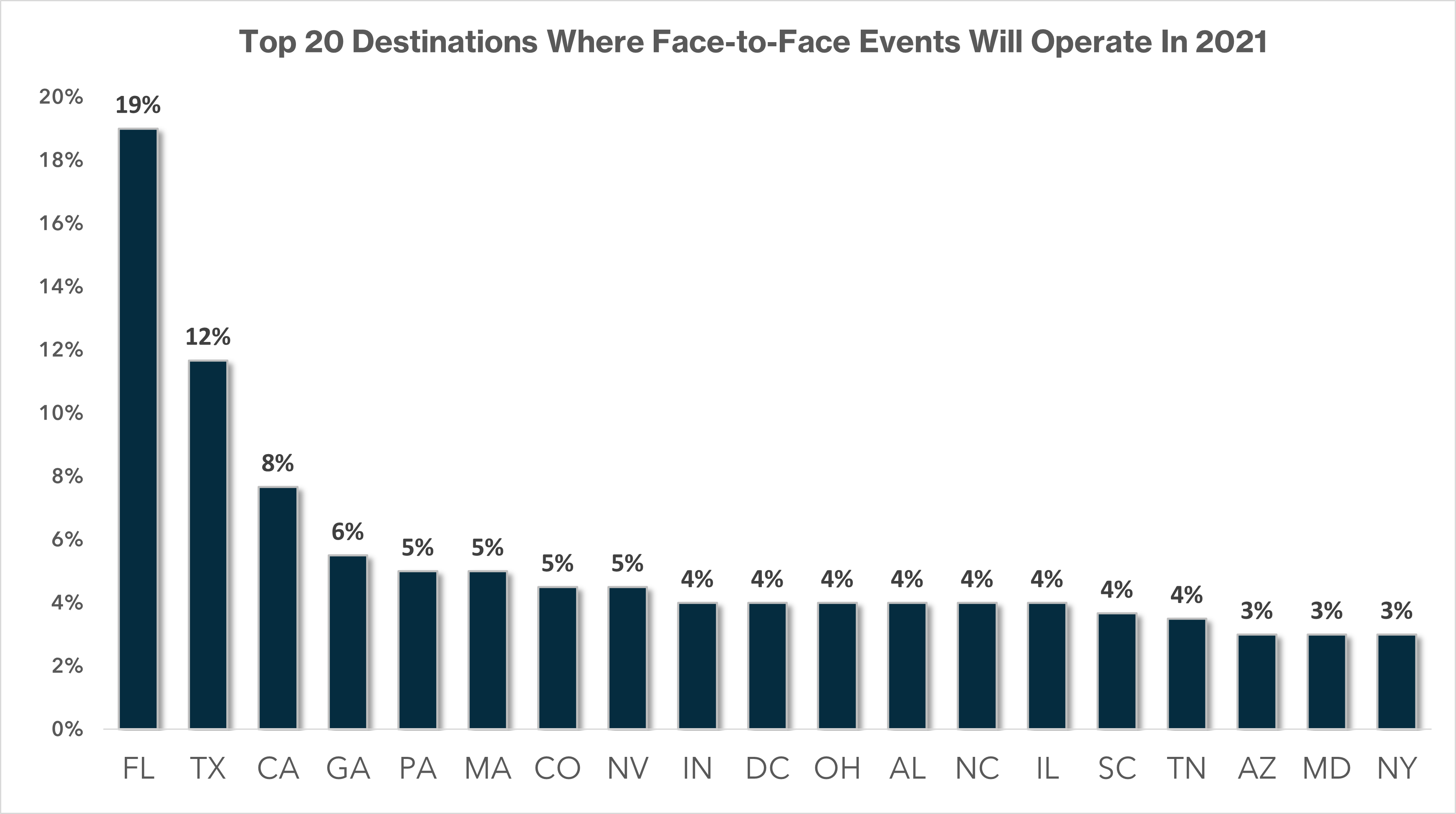 MMA_April 2021_Top 20 Destinations Where Face-to-Face Events Will Operate In 2021