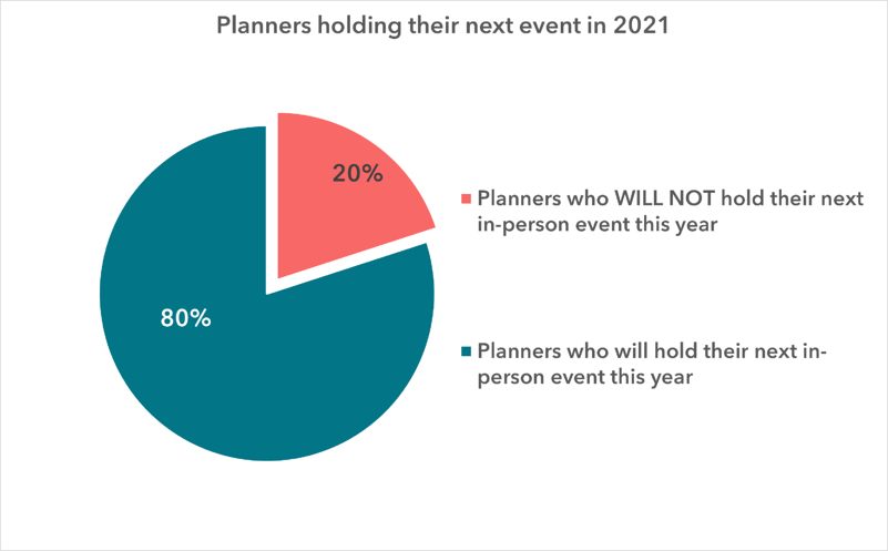 Planners holding their next event in 2021