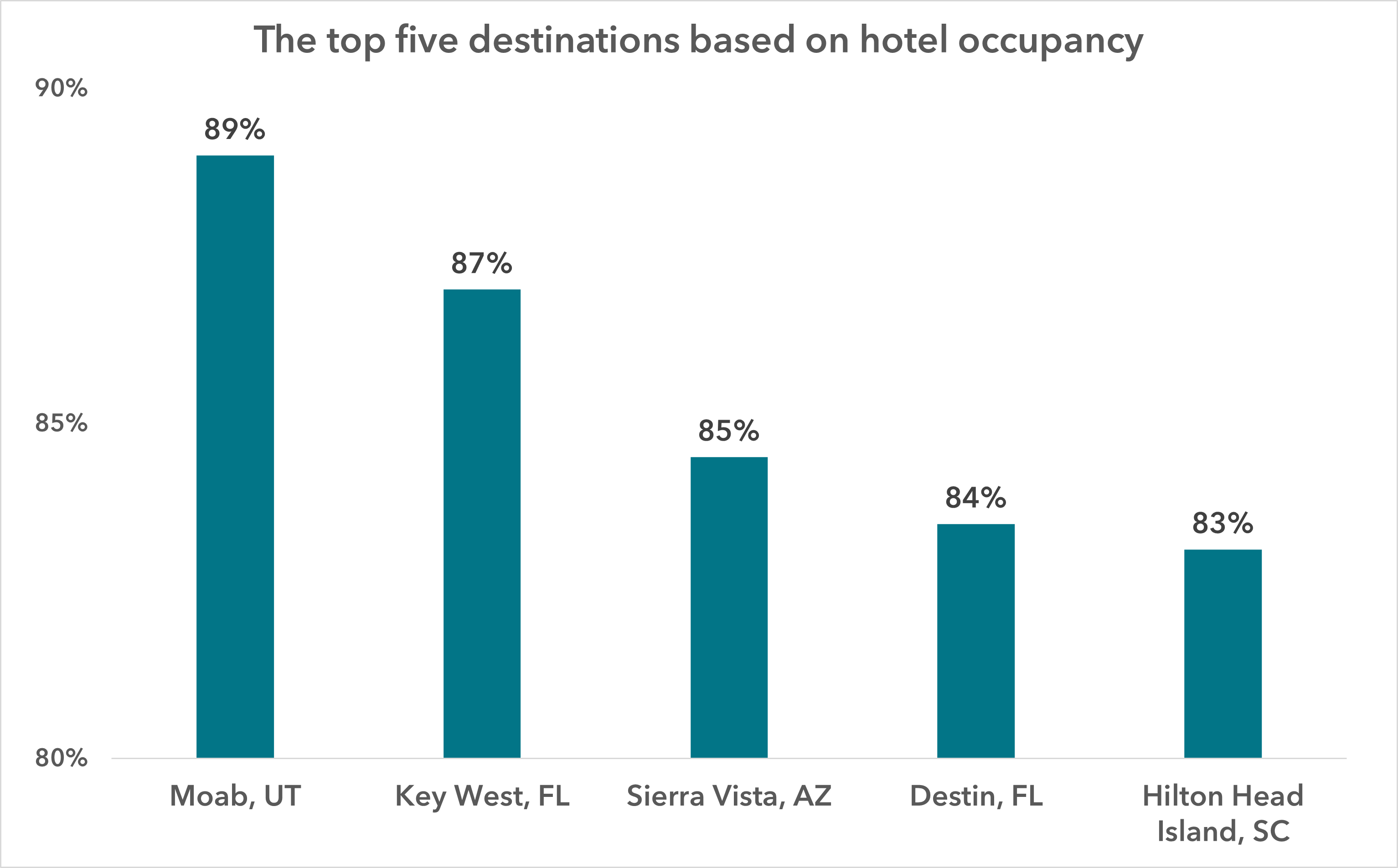 The top five destinations based on hotel occupancy