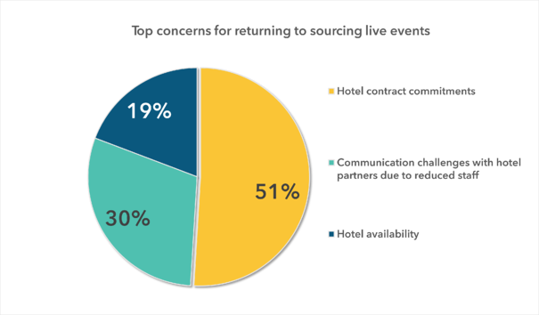 Top concerns for returning to sourcing live events