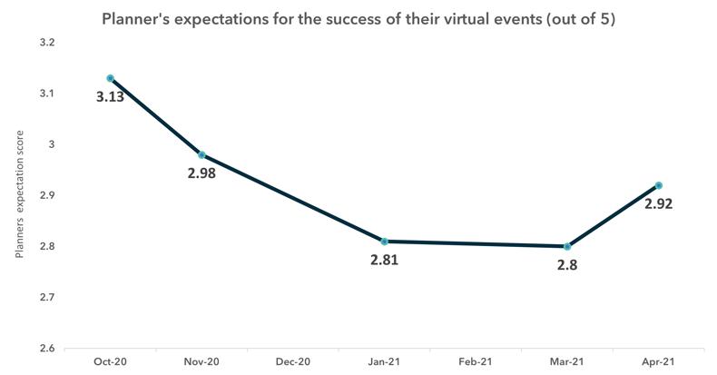Virtual Event Success