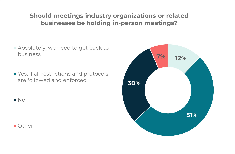 should meetings industry