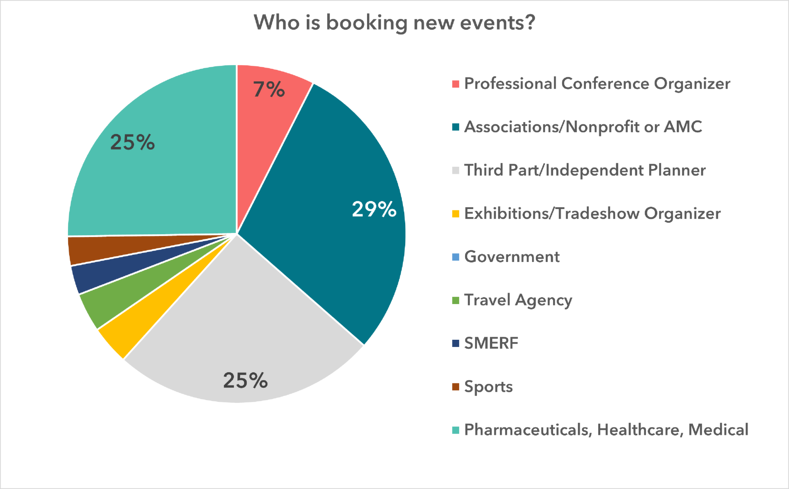 who is booking new events